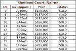 Shetland Ct, Nairne, SA 5252